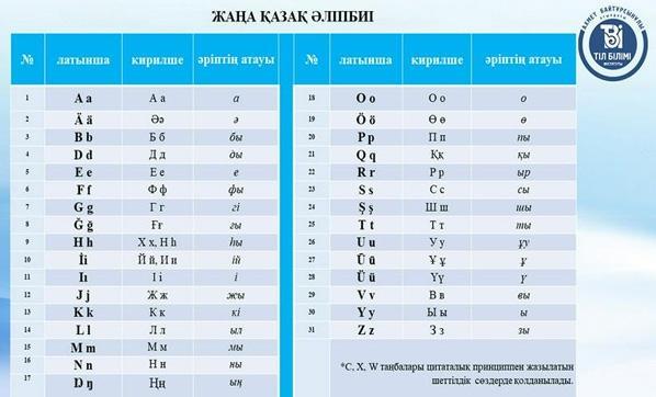 kazakistan latin alfabesine gecti mi kazakistan y 4901556